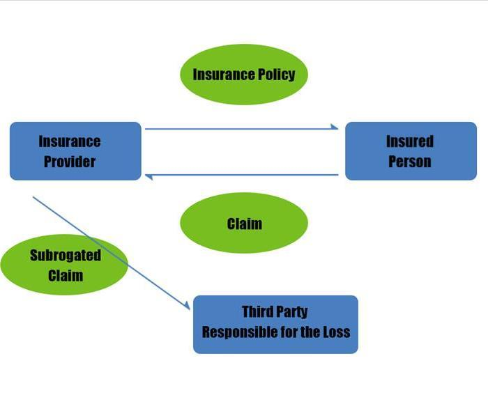 How Subrogation Works - image of flowchart